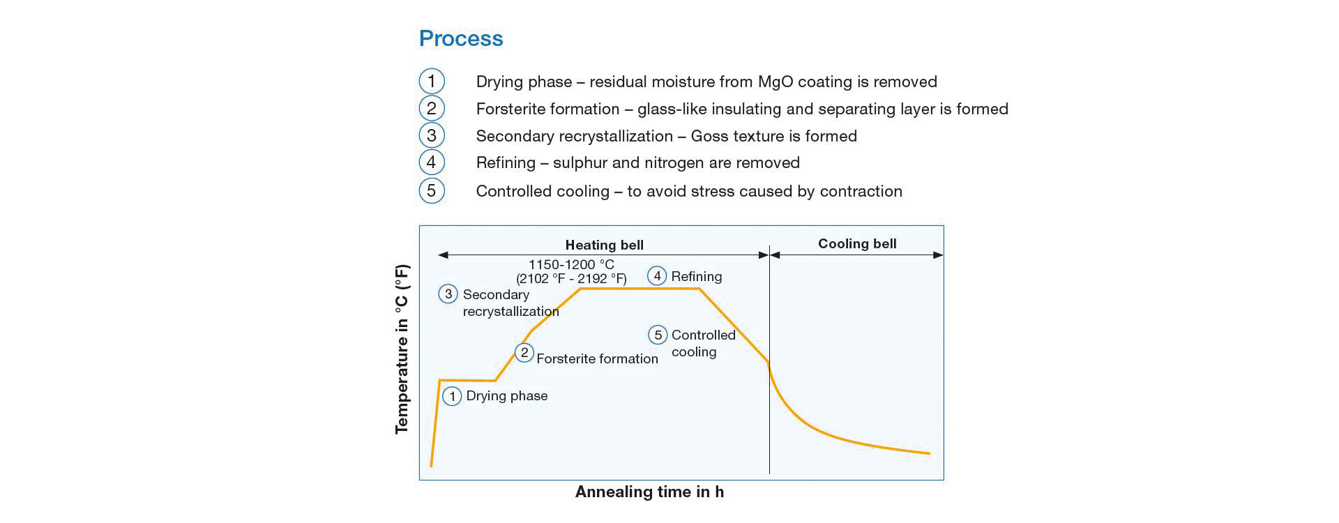 Schematic representation of a HITT annealing cycle and its component phases